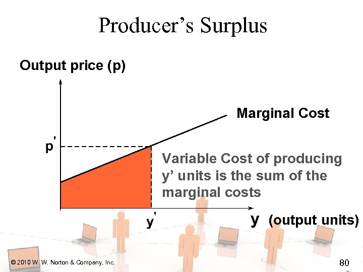 Producer's Surplus Output price (p) Marginal Cost Variable Cost of producing y' units is