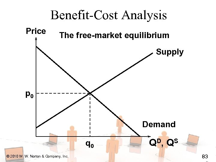 Benefit-Cost Analysis Price The free-market equilibrium Supply p 0 Demand q 0 © 2010
