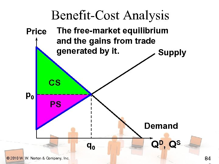 Benefit-Cost Analysis Price The free-market equilibrium and the gains from trade generated by it.