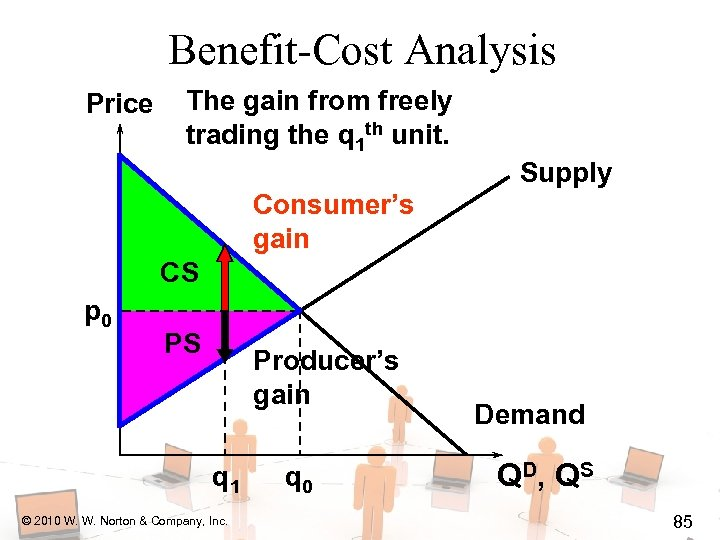 Benefit-Cost Analysis Price The gain from freely trading the q 1 th unit. Supply