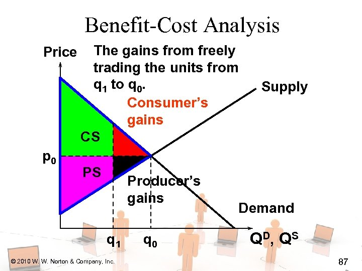 Benefit-Cost Analysis Price p 0 The gains from freely trading the units from q