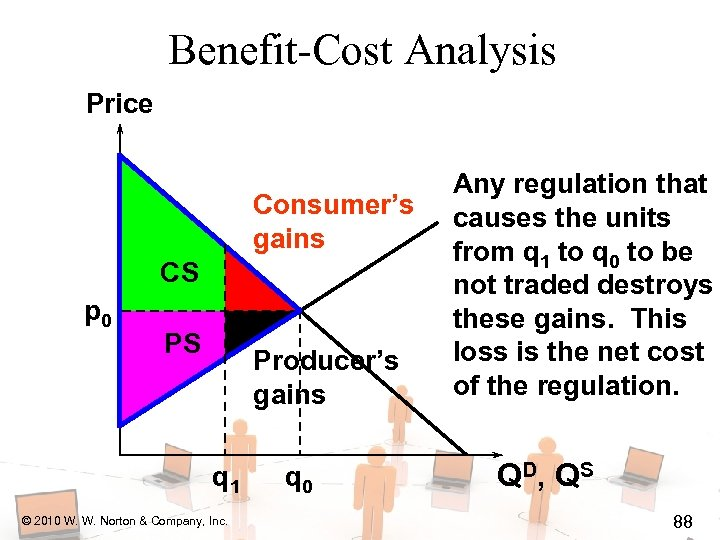 Benefit-Cost Analysis Price Consumer's gains CS p 0 PS Producer's gains q 1 ©
