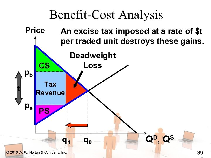 Benefit-Cost Analysis Price pb An excise tax imposed at a rate of $t per