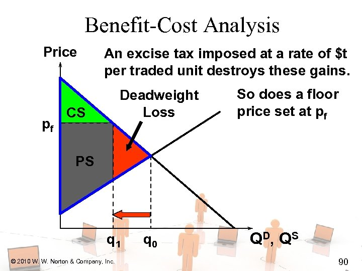 Benefit-Cost Analysis Price pf An excise tax imposed at a rate of $t per
