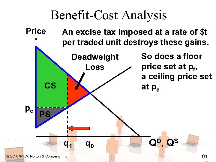 Benefit-Cost Analysis Price An excise tax imposed at a rate of $t per traded