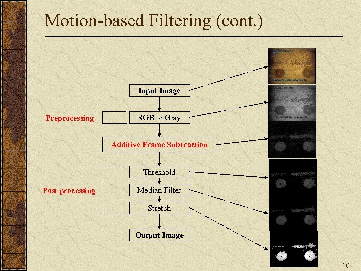Motion-based Filtering (cont. ) Input Image Preprocessing RGB to Gray Additive Frame Subtraction Threshold