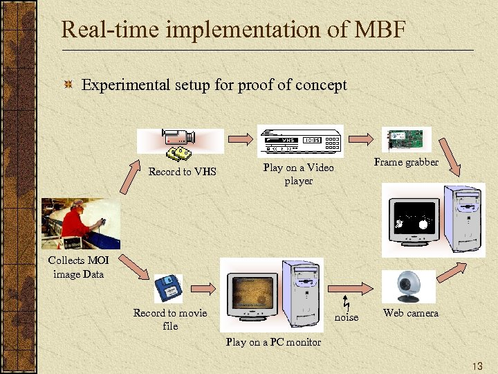 Real-time implementation of MBF Experimental setup for proof of concept Record to VHS Frame