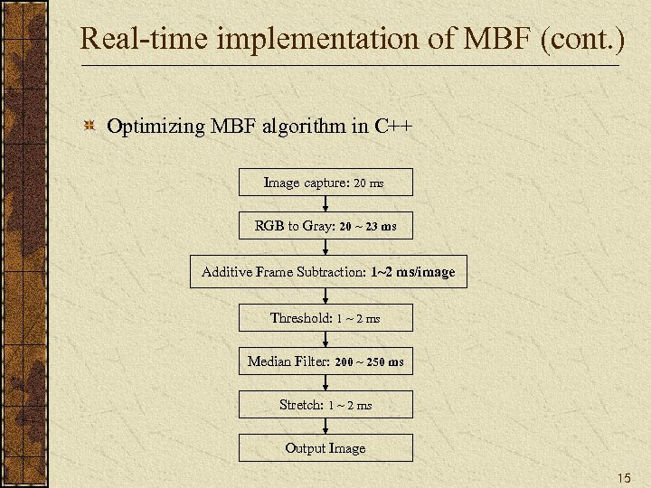 Real-time implementation of MBF (cont. ) Optimizing MBF algorithm in C++ Image capture: 20