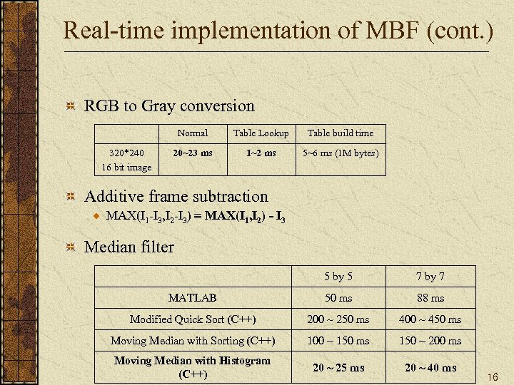 Real-time implementation of MBF (cont. ) RGB to Gray conversion Normal 320*240 16 bit