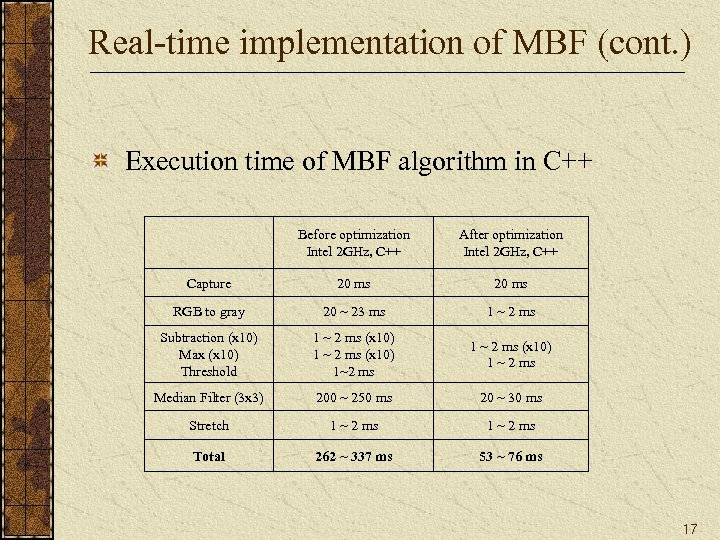 Real-time implementation of MBF (cont. ) Execution time of MBF algorithm in C++ Before