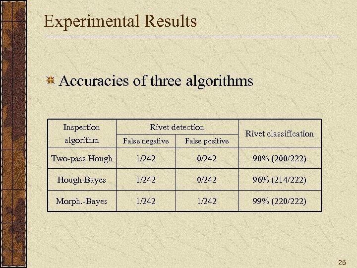 Experimental Results Accuracies of three algorithms Rivet detection Inspection algorithm False negative False positive