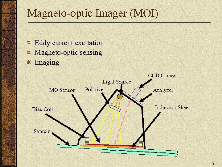 Magneto-optic Imager (MOI) Eddy current excitation Magneto-optic sensing Imaging CCD Camera MO Sensor Bias