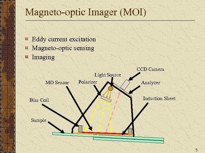 Magneto-optic Imager (MOI) Eddy current excitation Magneto-optic sensing Imaging CCD Camera MO Sensor Bias