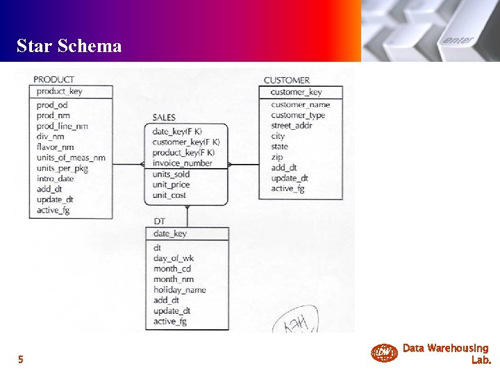 Star Schema 5 DW Data Warehousing Lab.