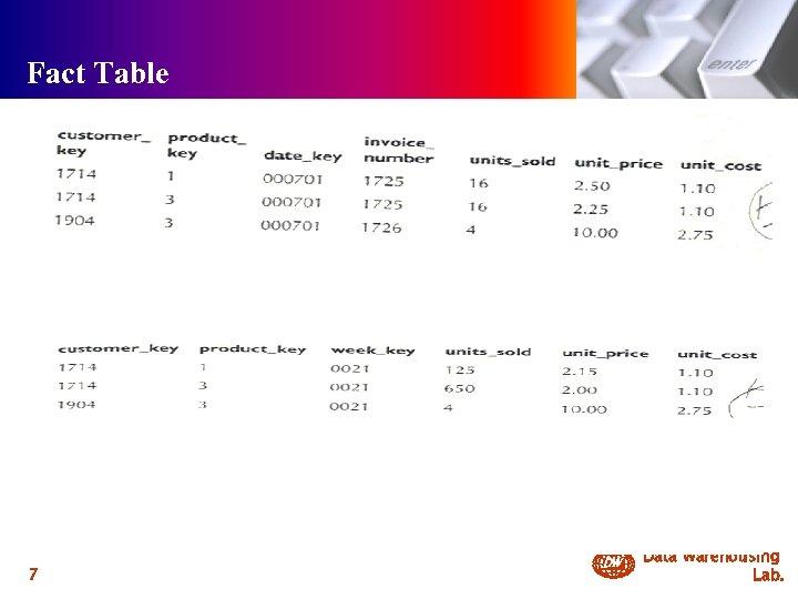 Fact Table 내용 7 DW Data Warehousing Lab.