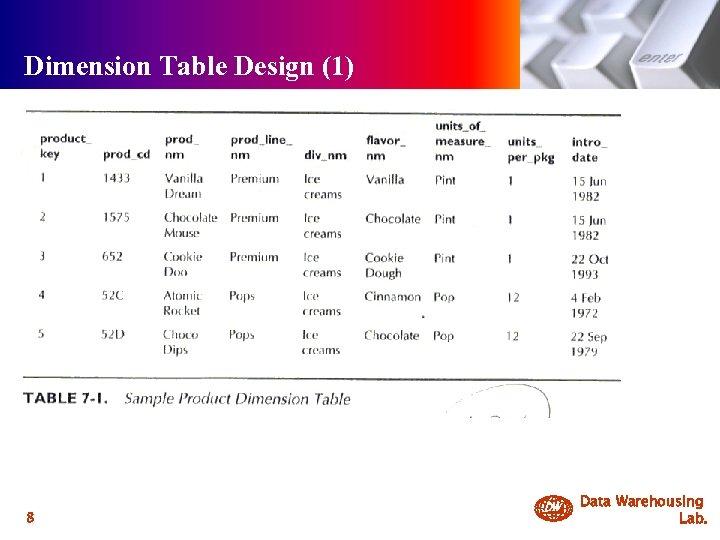 Dimension Table Design (1) 8 DW Data Warehousing Lab.