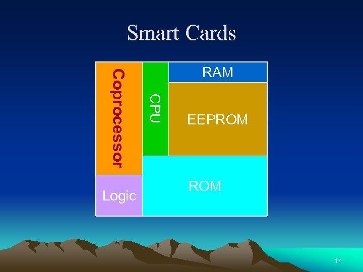 Smart Cards CPU Coprocessor Logic RAM EEPROM 17