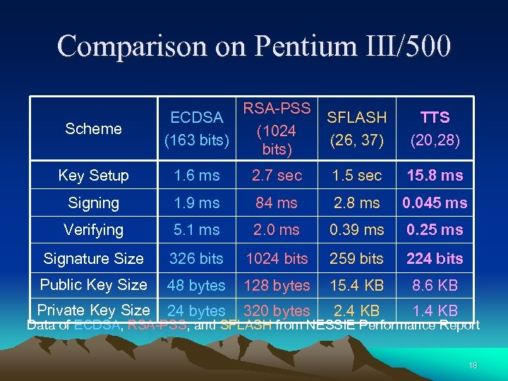 Comparison on Pentium III/500 Scheme ECDSA (163 bits) RSA-PSS (1024 bits) SFLASH (26, 37)
