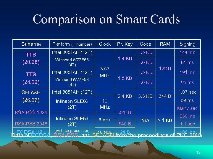Comparison on Smart Cards Scheme Platform (T number) TTS (20, 28) Intel 8051 AH