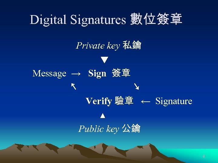 Digital Signatures 數位簽章 Private key 私鑰 ▼ Message → Sign 簽章 ↖ ↘ Verify