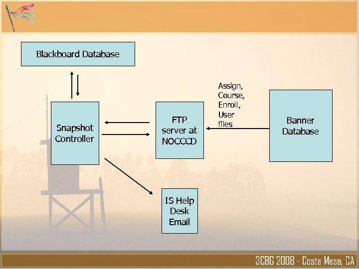 Blackboard Database Snapshot Controller FTP server at NOCCCD IS Help Desk Email Assign, Course,
