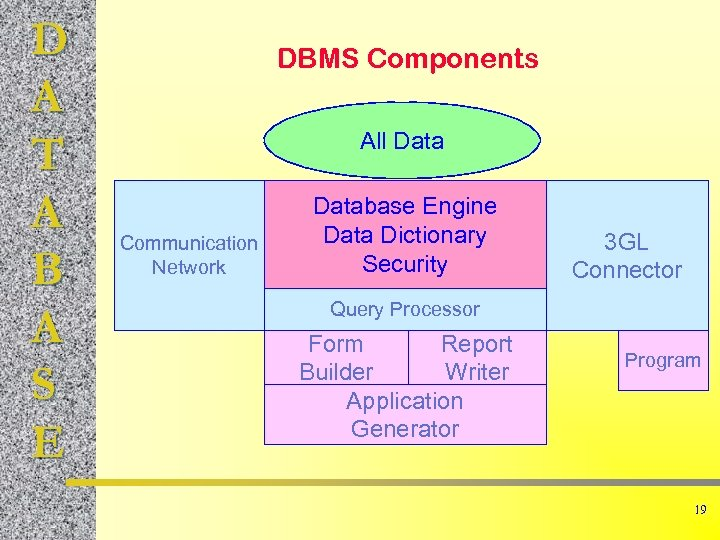 D A T A B A S E DBMS Components All Data Communication Network