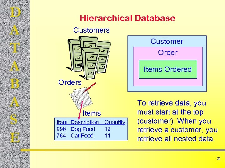 D A T A B A S E Hierarchical Database Customers Customer Order Items