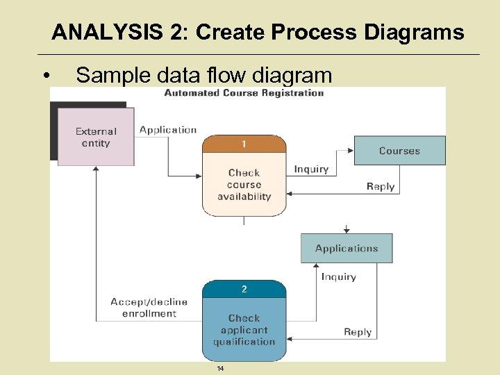 ANALYSIS 2: Create Process Diagrams • Sample data flow diagram 14
