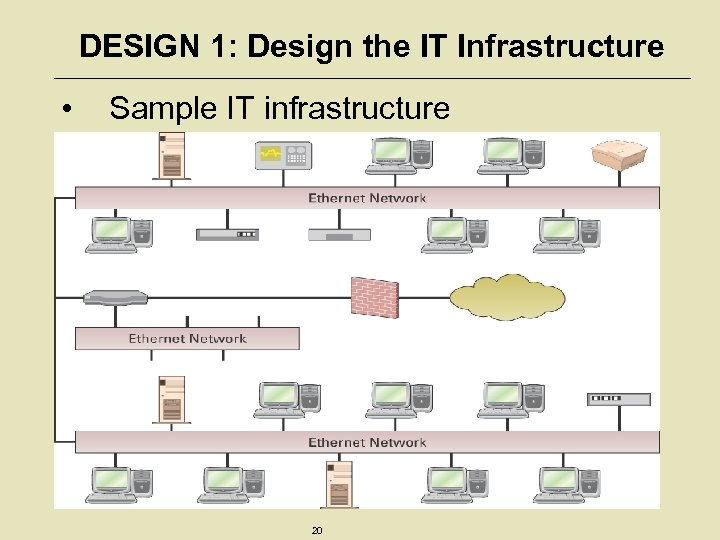 DESIGN 1: Design the IT Infrastructure • Sample IT infrastructure 20