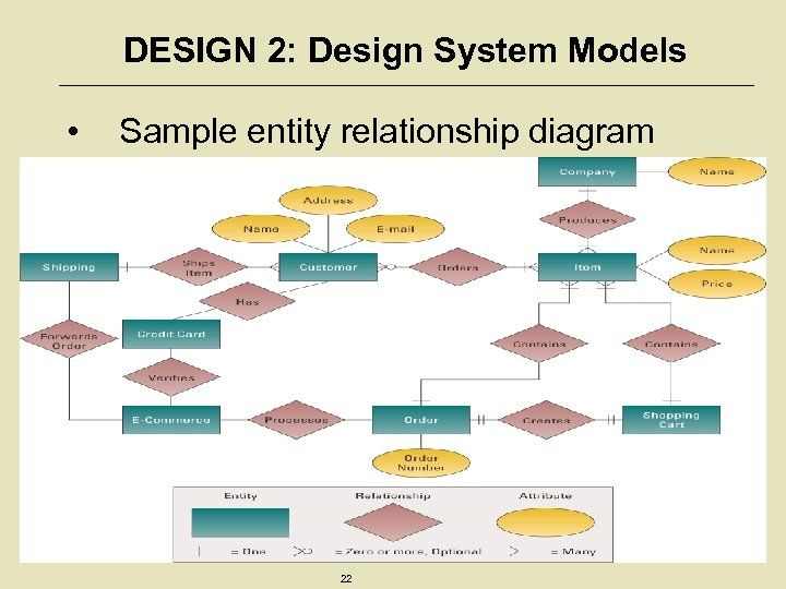 DESIGN 2: Design System Models • Sample entity relationship diagram (ERD) 22