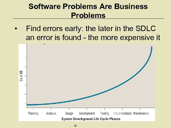 Software Problems Are Business Problems • Find errors early: the later in the SDLC