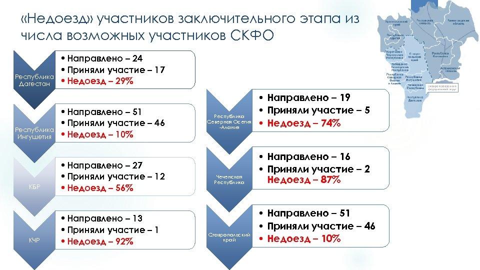 «Недоезд» участников заключительного этапа из числа возможных участников СКФО Республика Дагестан Республика Ингушетия