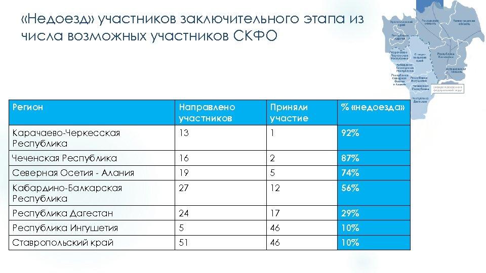«Недоезд» участников заключительного этапа из числа возможных участников СКФО Регион Направлено участников Приняли