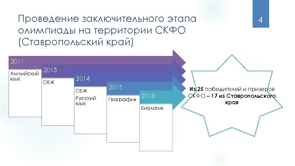 Проведение заключительного этапа олимпиады на территории СКФО (Ставропольский край) 4 2011 Английский язык 2013