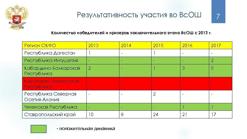 Результативность участия во Вс. ОШ 7 Количество победителей и призеров заключительного этапа Вс. ОШ