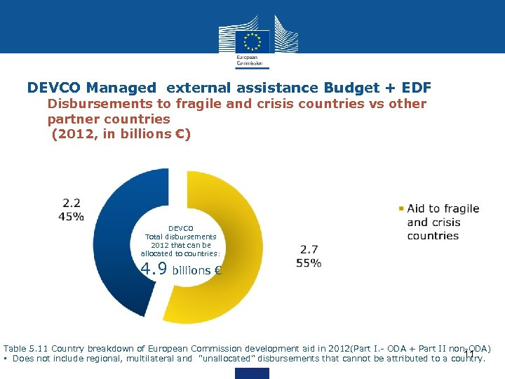 DEVCO Managed external assistance Budget + EDF Disbursements to fragile and crisis countries vs