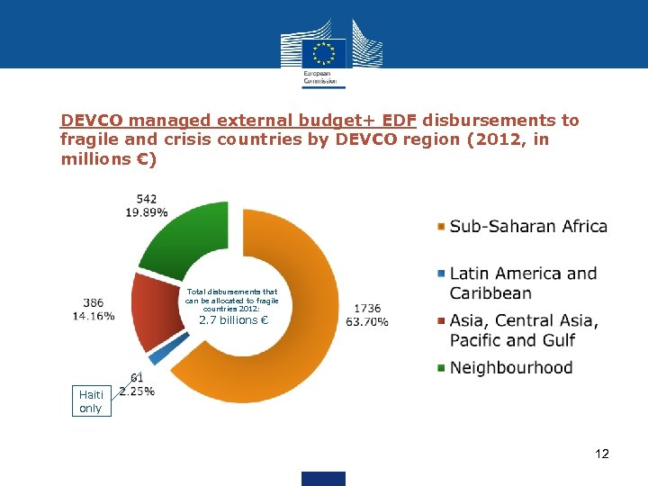 DEVCO managed external budget+ EDF disbursements to fragile and crisis countries by DEVCO region