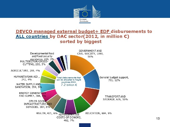 DEVCO managed external budget+ EDF disbursements to ALL countries by DAC sector(2012, in million