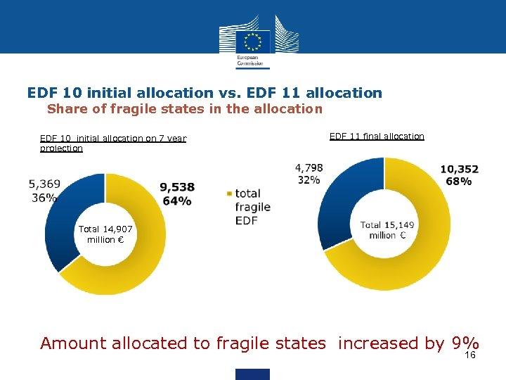 EDF 10 initial allocation vs. EDF 11 allocation Share of fragile states in the