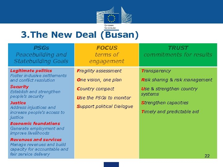 3. The New Deal (Busan) PSGs Peacebuilding and Statebuilding Goals FOCUS terms of engagement
