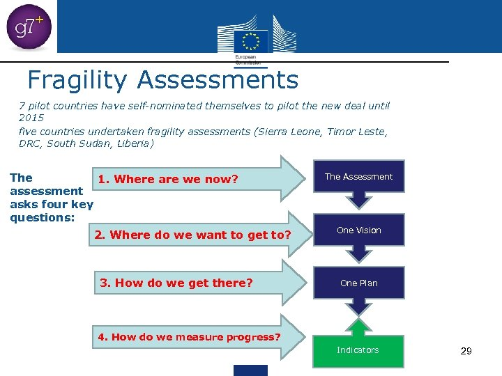 Fragility Assessments 7 pilot countries have self-nominated themselves to pilot the new deal until