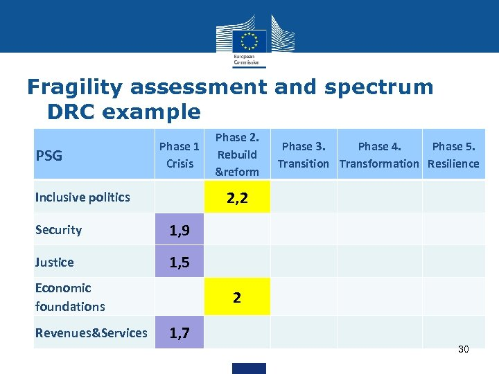Fragility assessment and spectrum DRC example PSG Phase 1 Crisis Phase 2. Rebuild &reform