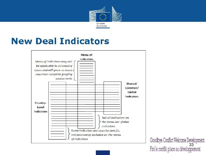 New Deal Indicators 33