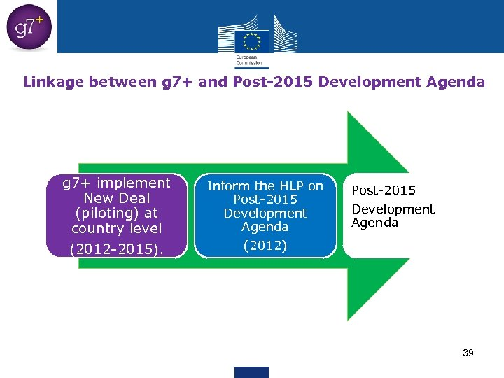 Linkage between g 7+ and Post-2015 Development Agenda g 7+ implement New Deal (piloting)