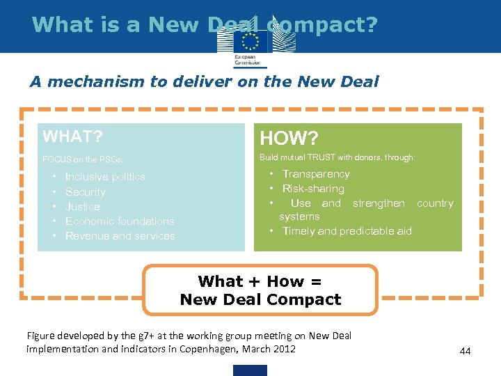 What is a New Deal compact? A mechanism to deliver on the New Deal