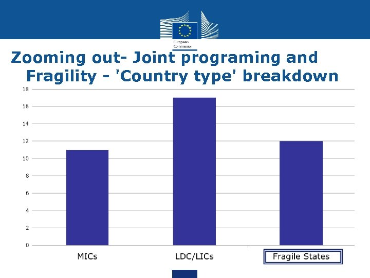 Zooming out- Joint programing and Fragility - 'Country type' breakdown