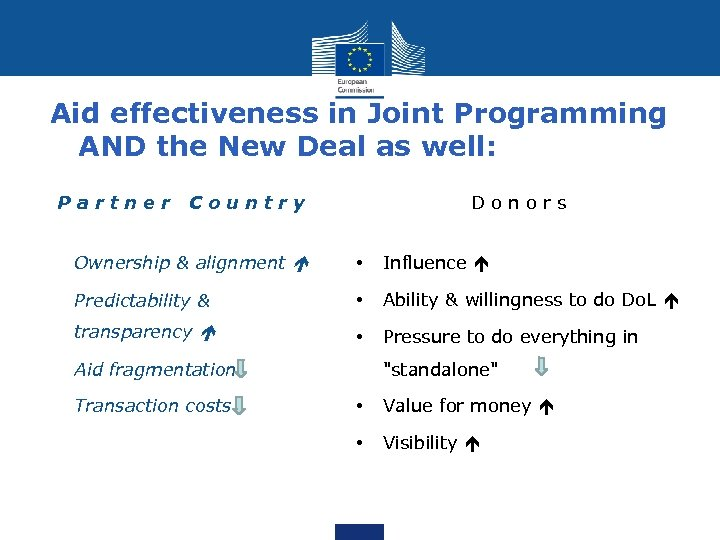 Aid effectiveness in Joint Programming AND the New Deal as well: P a r