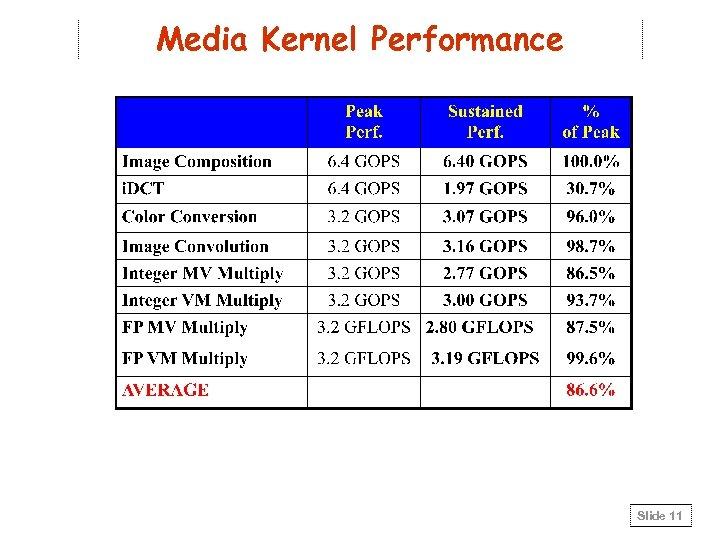 Media Kernel Performance Slide 11