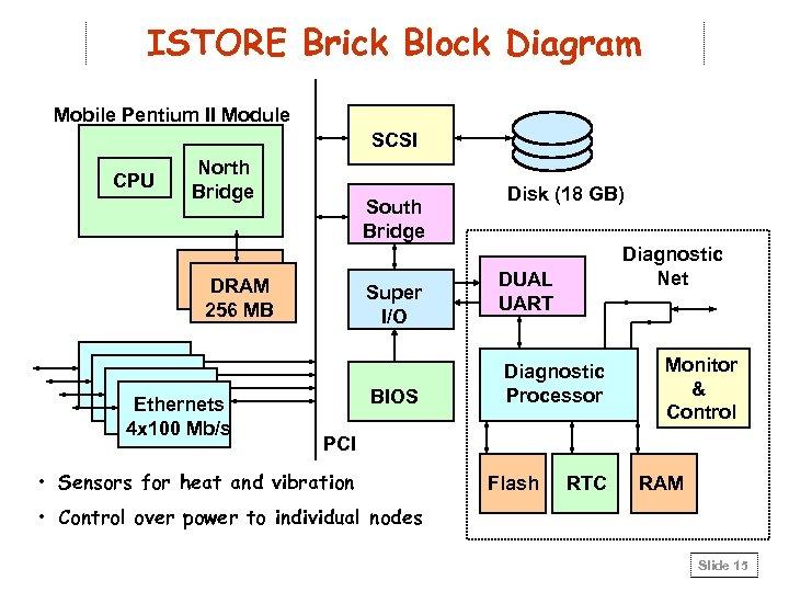 ISTORE Brick Block Diagram Mobile Pentium II Module SCSI CPU North Bridge South Bridge
