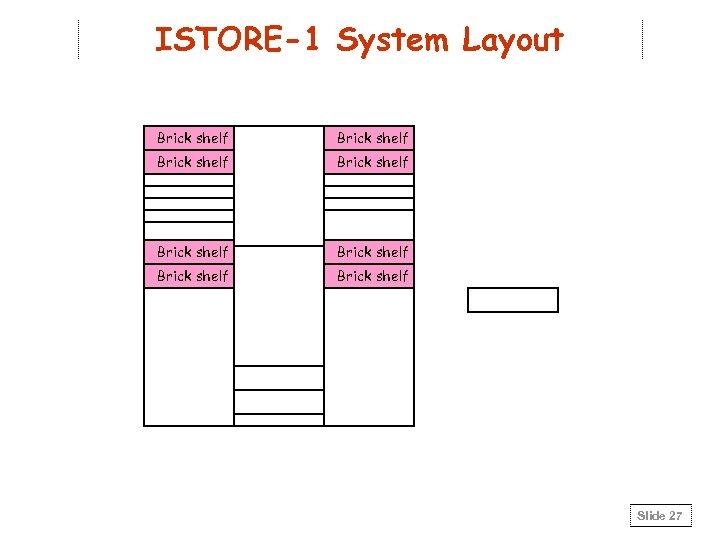 ISTORE-1 System Layout Brick shelf Brick shelf Slide 27
